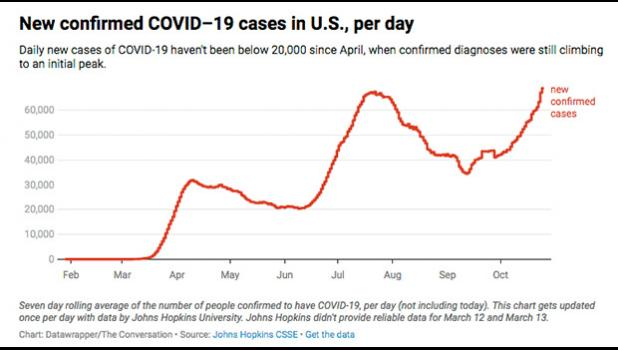 Chart of new COVID cases