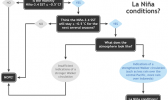 Flowchart showing decision process for determining La Niña