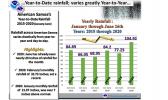 Yearly rainfall chart